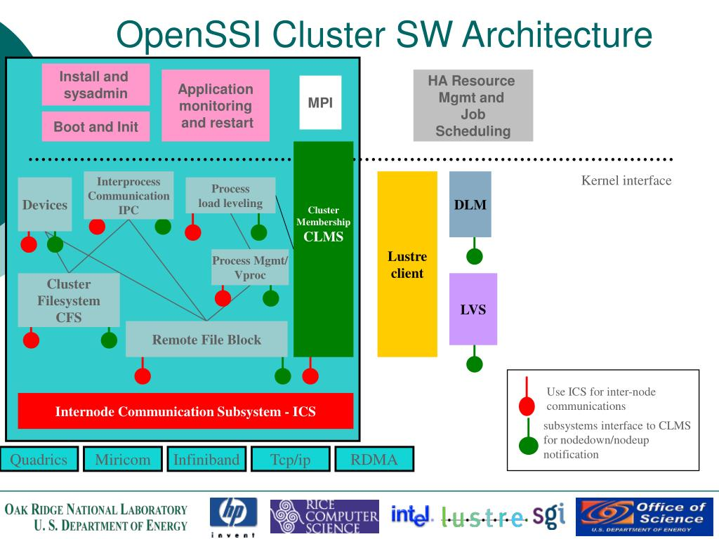 OpenSSI Cluster SW Architecture