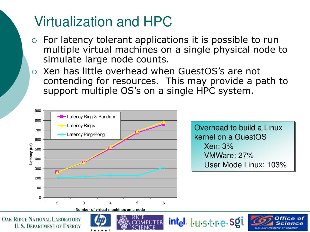 Virtualization and HPC