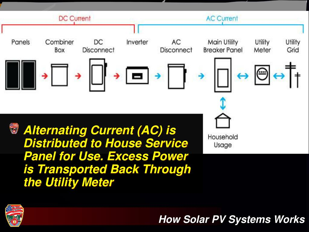 Alternating Current (AC) is Distributed to House Service Panel for Use. Excess Power is Transported Back Through the Utility Meter