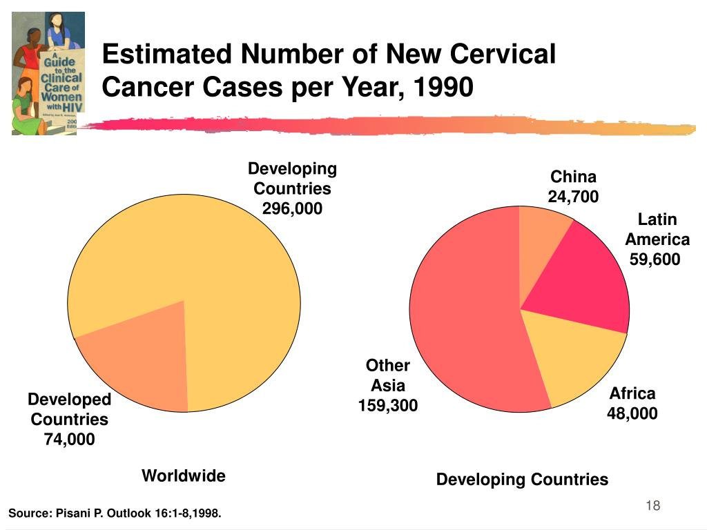 Estimated Number of New Cervical Cancer Cases per Year, 1990