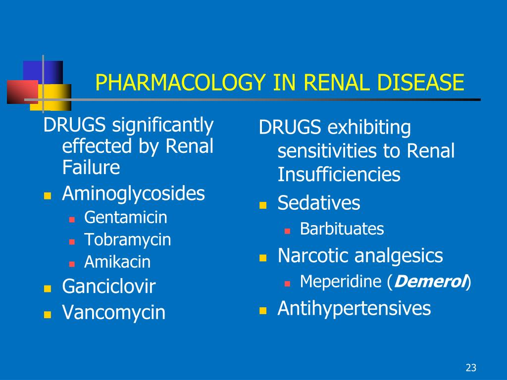 DRUGS significantly effected by Renal Failure