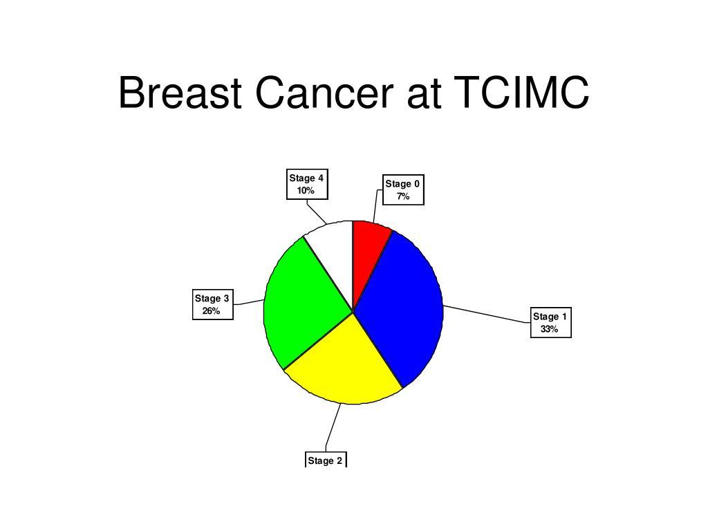 Breast Cancer at TCIMC