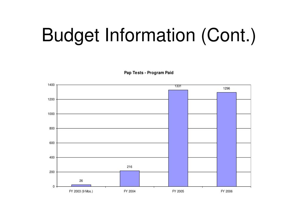 Budget Information (Cont.)