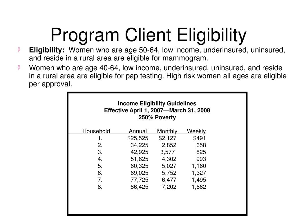 Program Client Eligibility