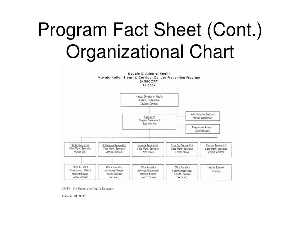 Program Fact Sheet (Cont.)