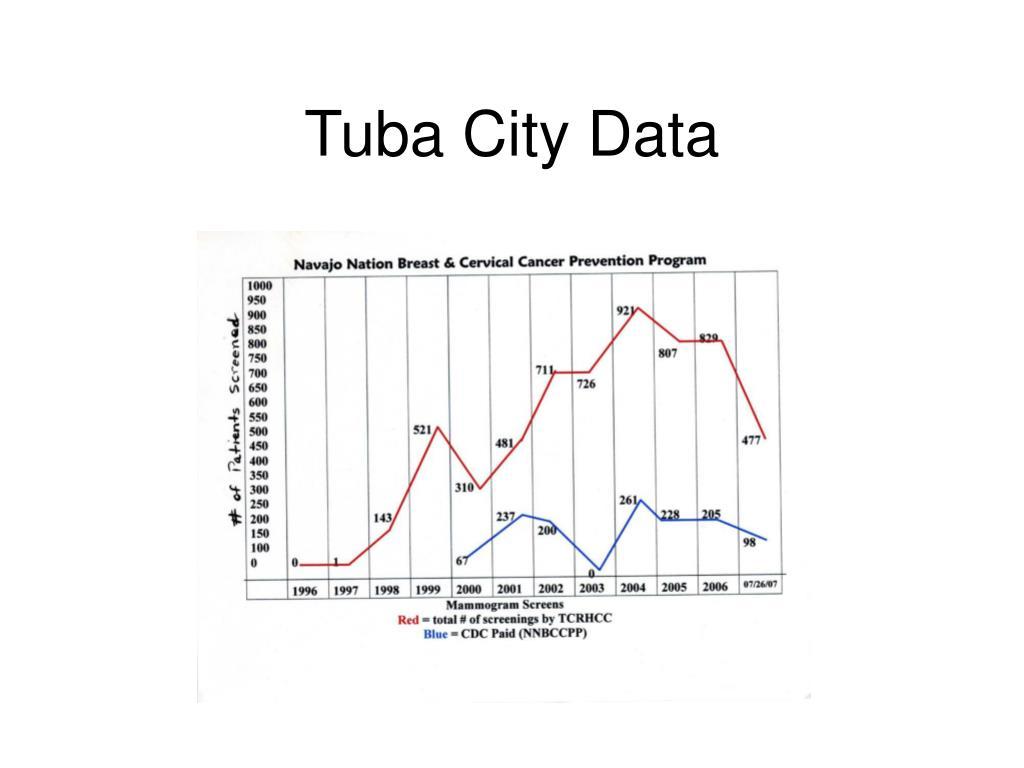 Tuba City Data