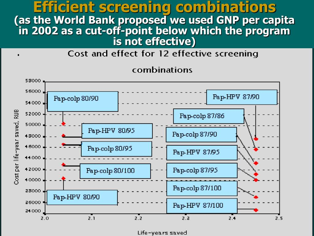 Efficient screening combinations