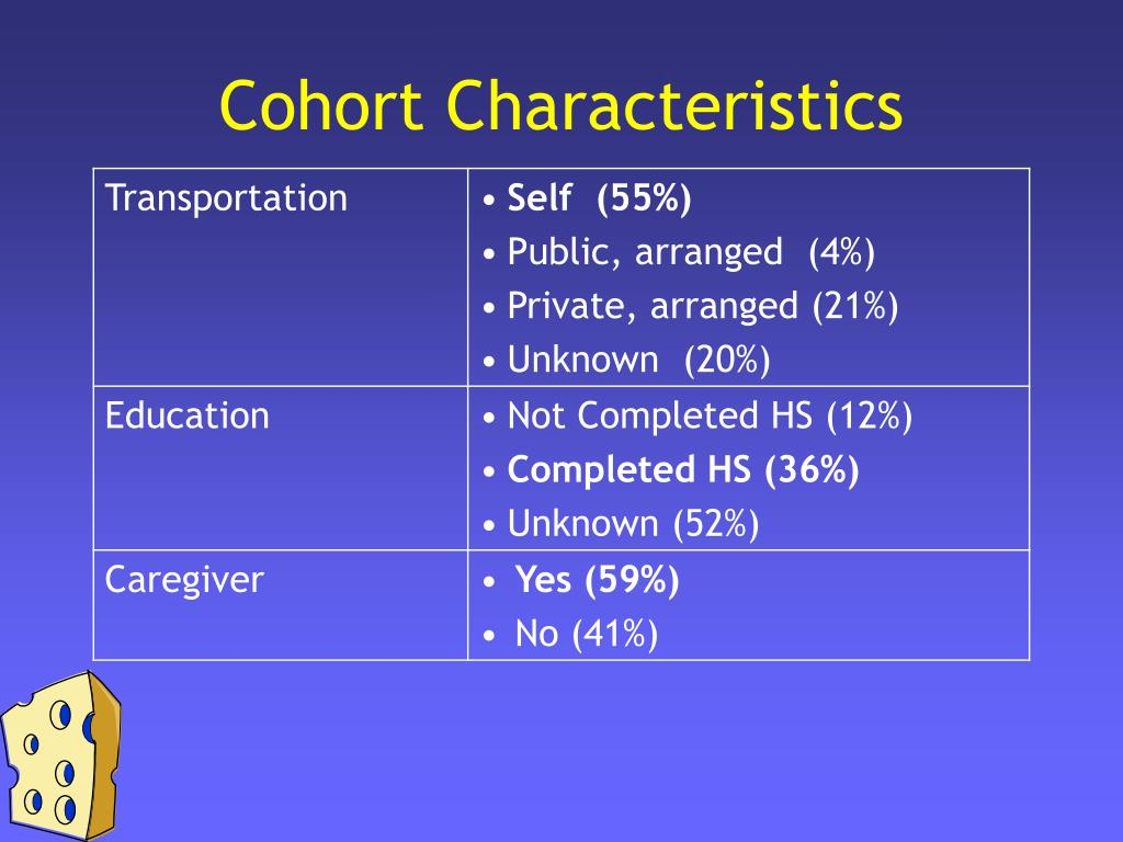 Cohort Characteristics