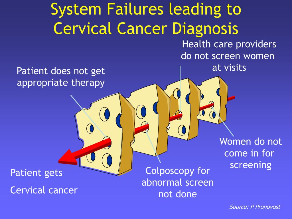 System Failures leading to Cervical Cancer Diagnosis