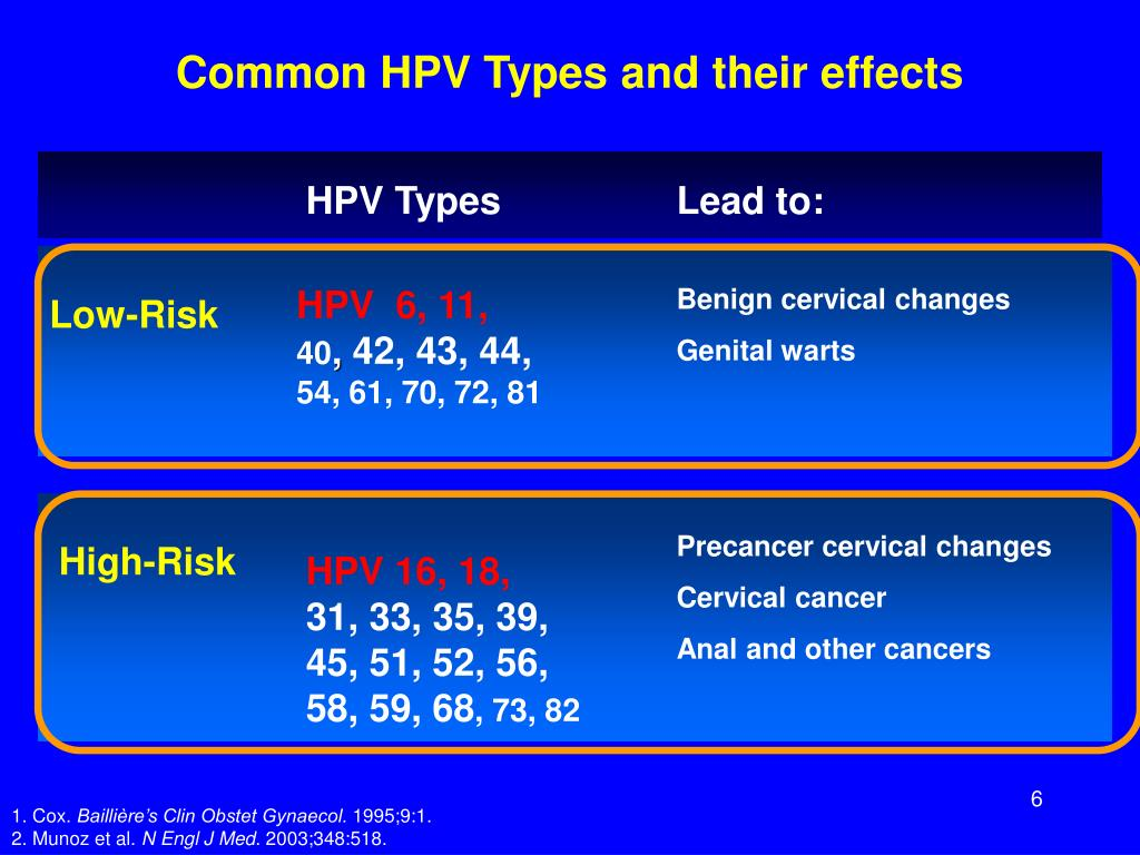 Common HPV Types and their effects