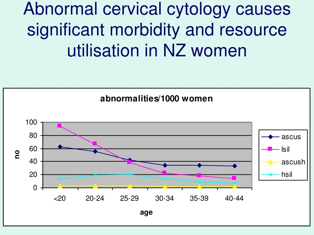 Abnormal cervical cytology causes significant morbidity and resource utilisation in NZ women