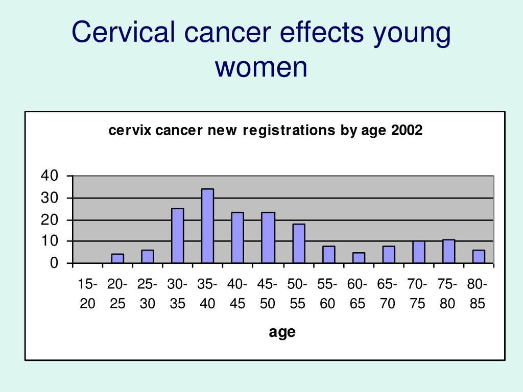 Cervical cancer effects young women