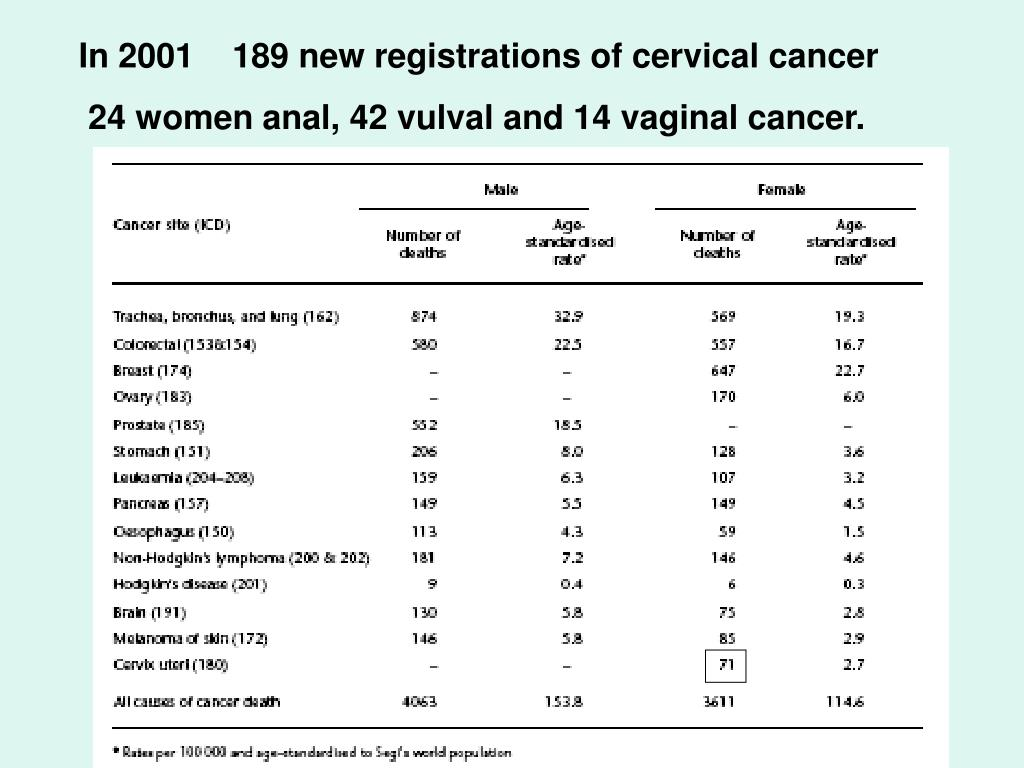 In 2001    189 new registrations of cervical cancer