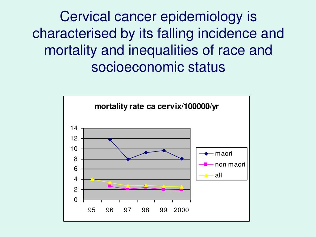 Cervical cancer epidemiology is characterised by its falling incidence and mortality and inequalities of race and socioeconomic status