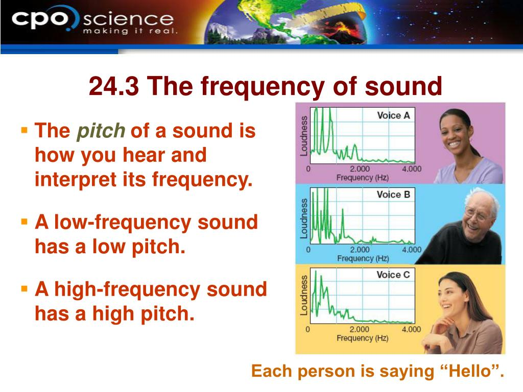 24.3 The frequency of sound