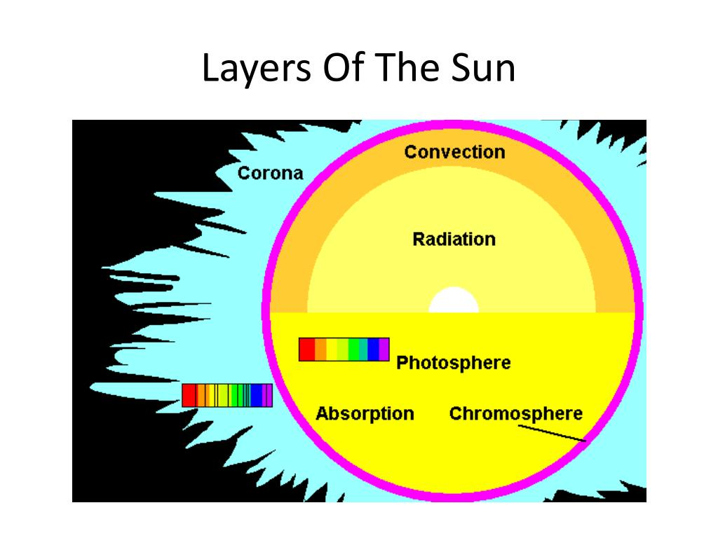Similiar What Are The Layers Of The Sun Keywords – Layers of the Sun Worksheet