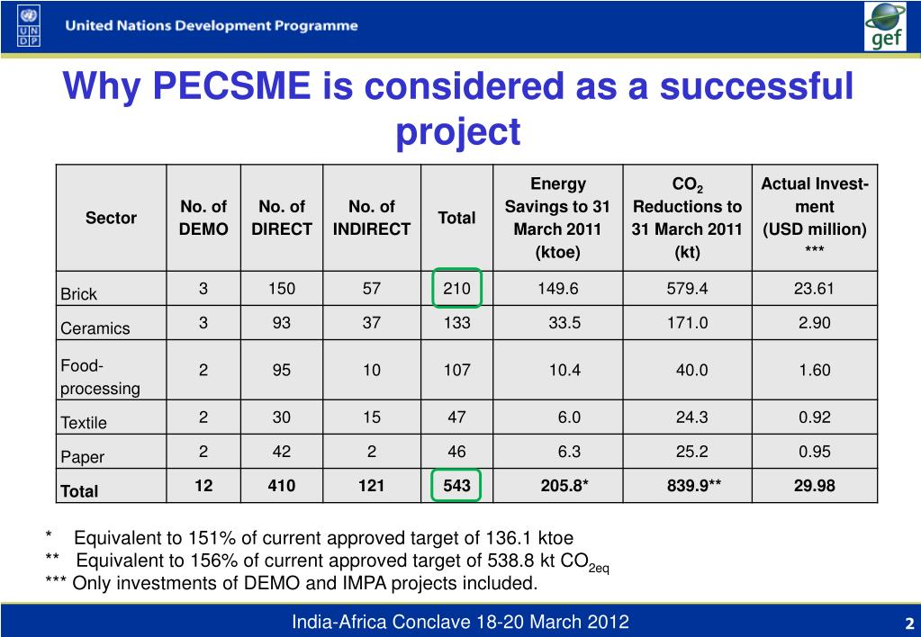Why PECSME is considered as a successful project