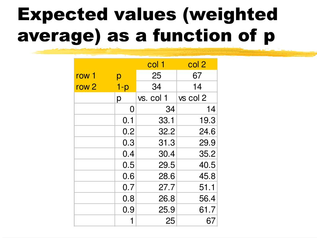 Expected values (weighted average) as a function of p