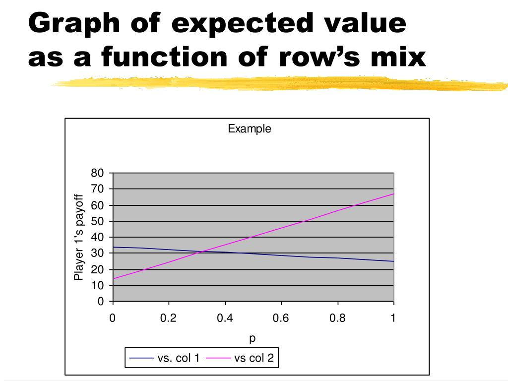 Graph of expected value as a function of row's mix