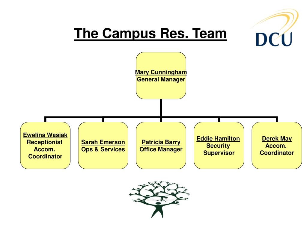 The Campus Res. Team