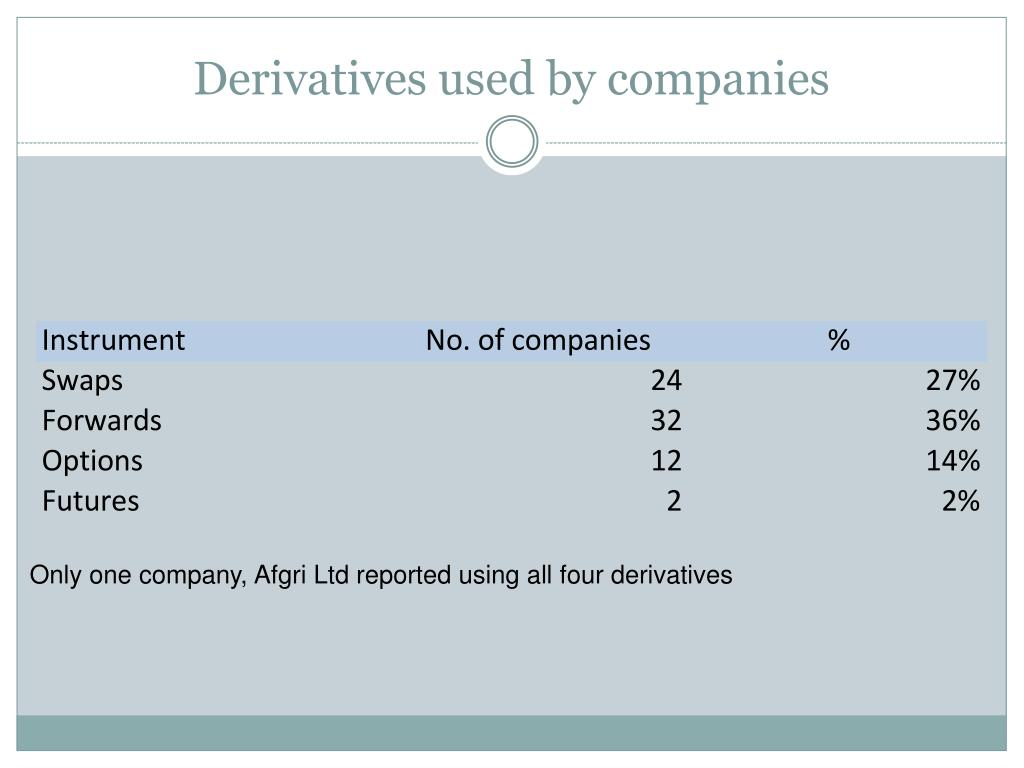 Derivatives used by companies