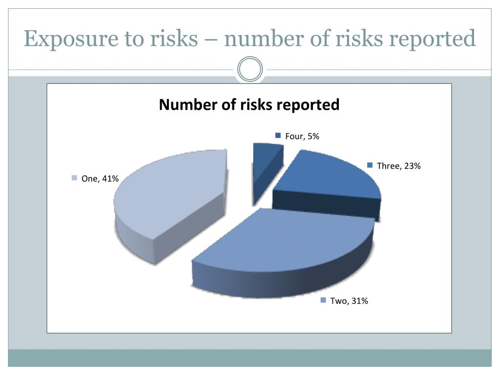 Exposure to risks – number of risks reported