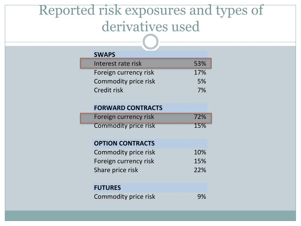 Reported risk exposures and types of derivatives used