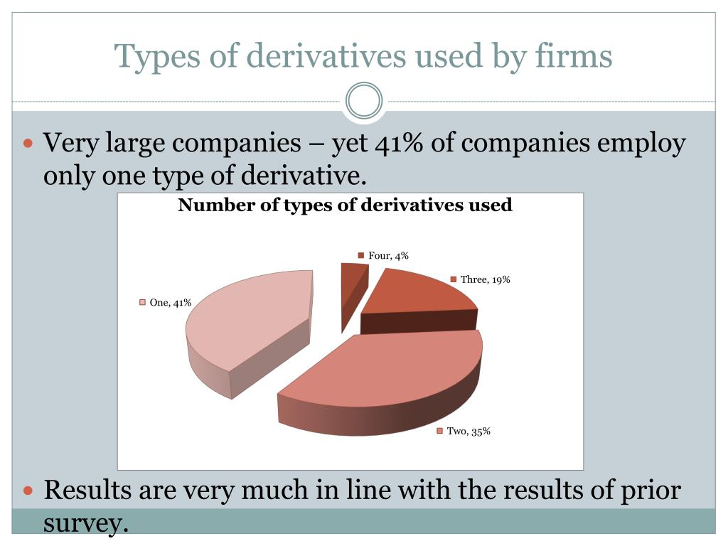 Types of derivatives used by firms