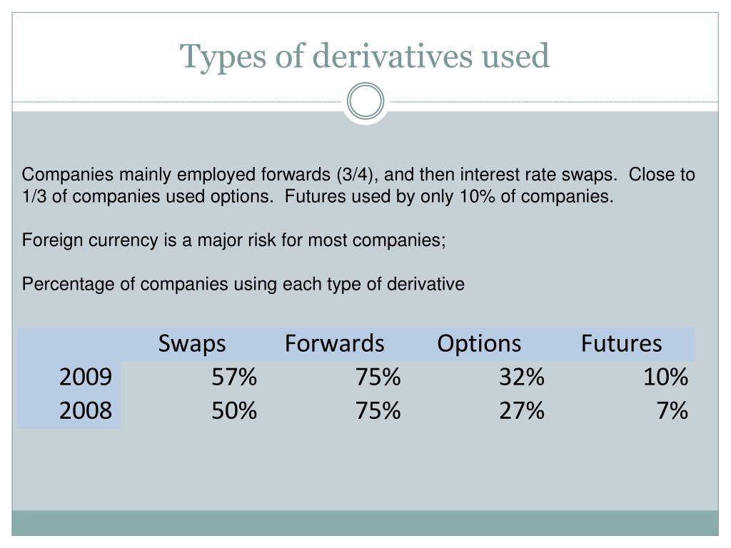 Types of derivatives used