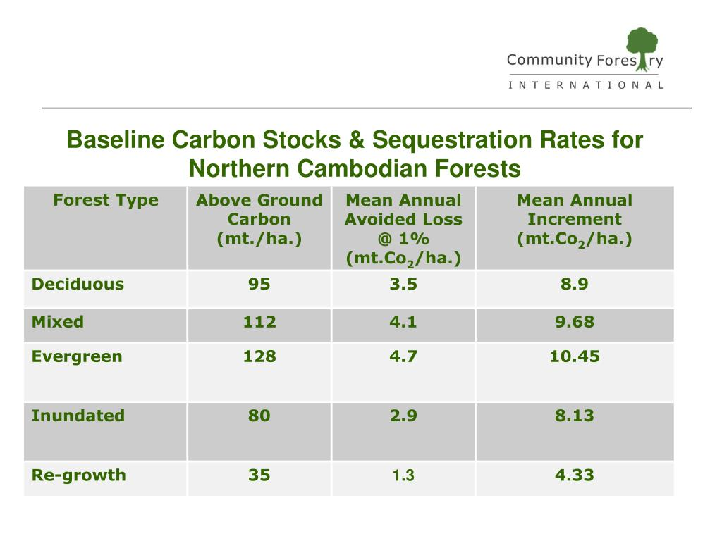 Baseline Carbon Stocks & Sequestration Rates for Northern Cambodian Forests