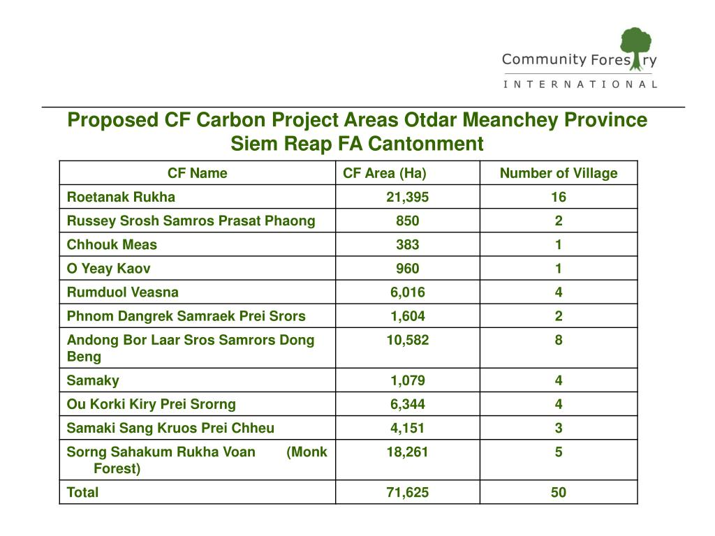 Proposed CF Carbon Project Areas Otdar Meanchey Province