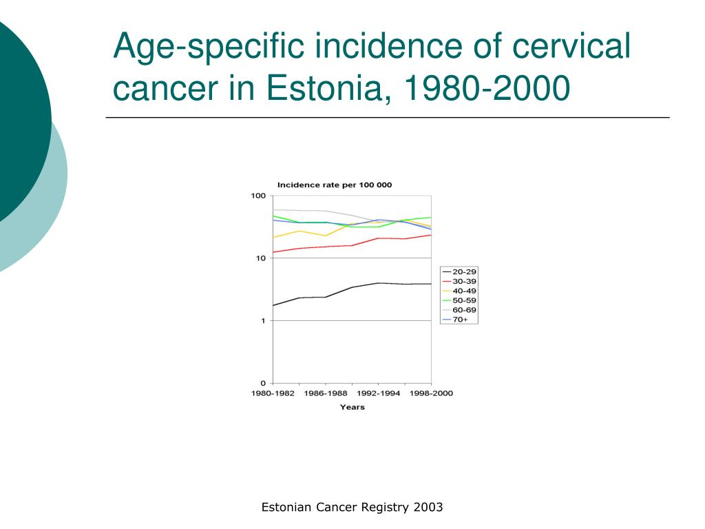 Age-specific incidence of cervical cancer in Estonia, 1980-2000