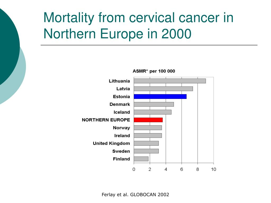 Mortality from cervical cancer in Northern Europe in 2000