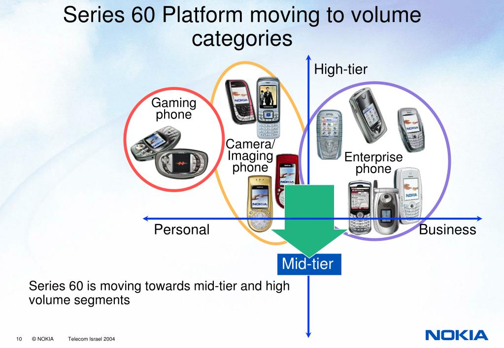 Series 60 Platform moving to volume categories