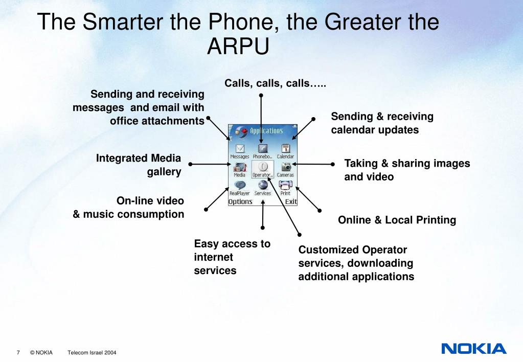 The Smarter the Phone, the Greater the ARPU