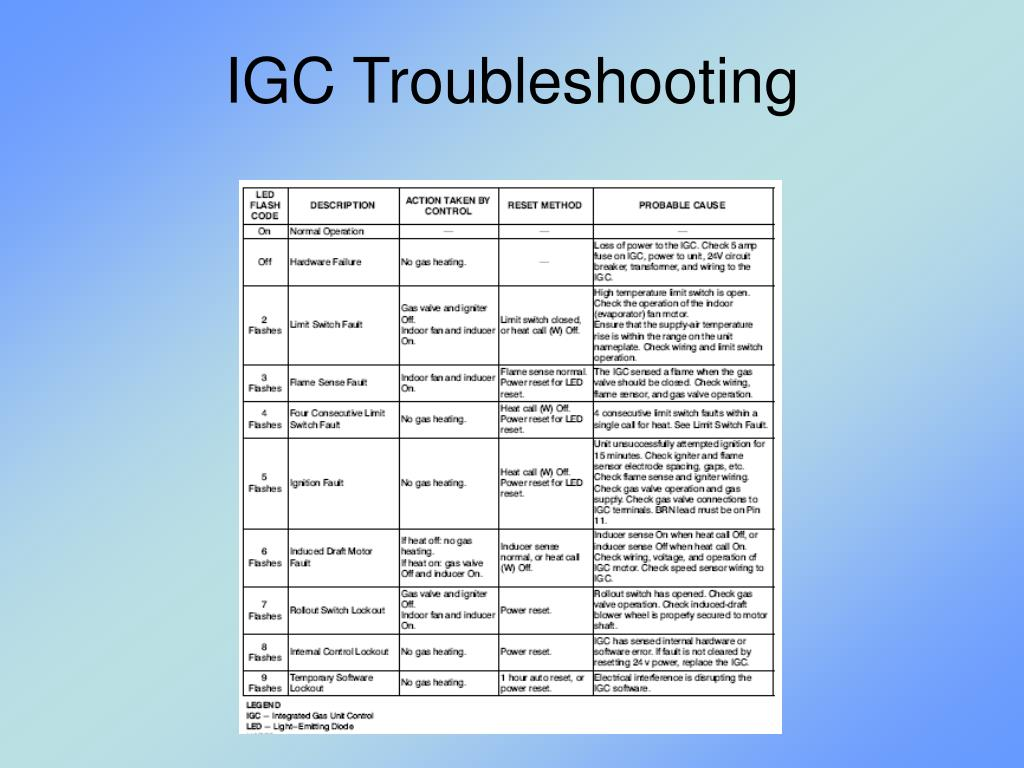 IGC Troubleshooting