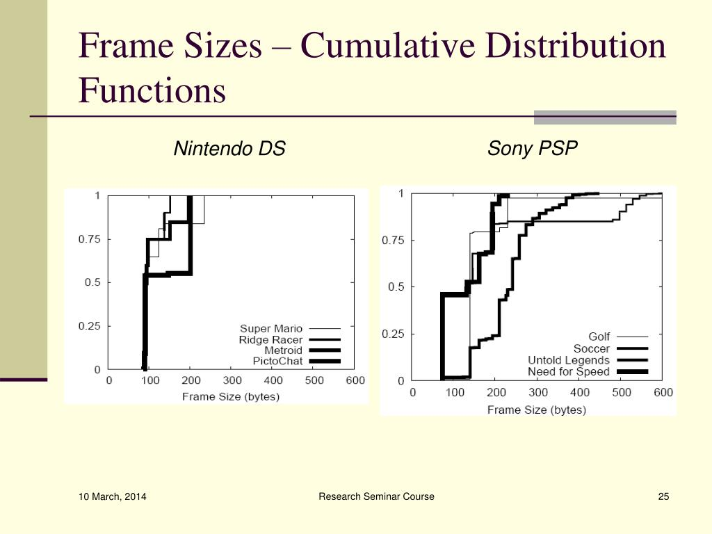 Frame Sizes – Cumulative Distribution Functions