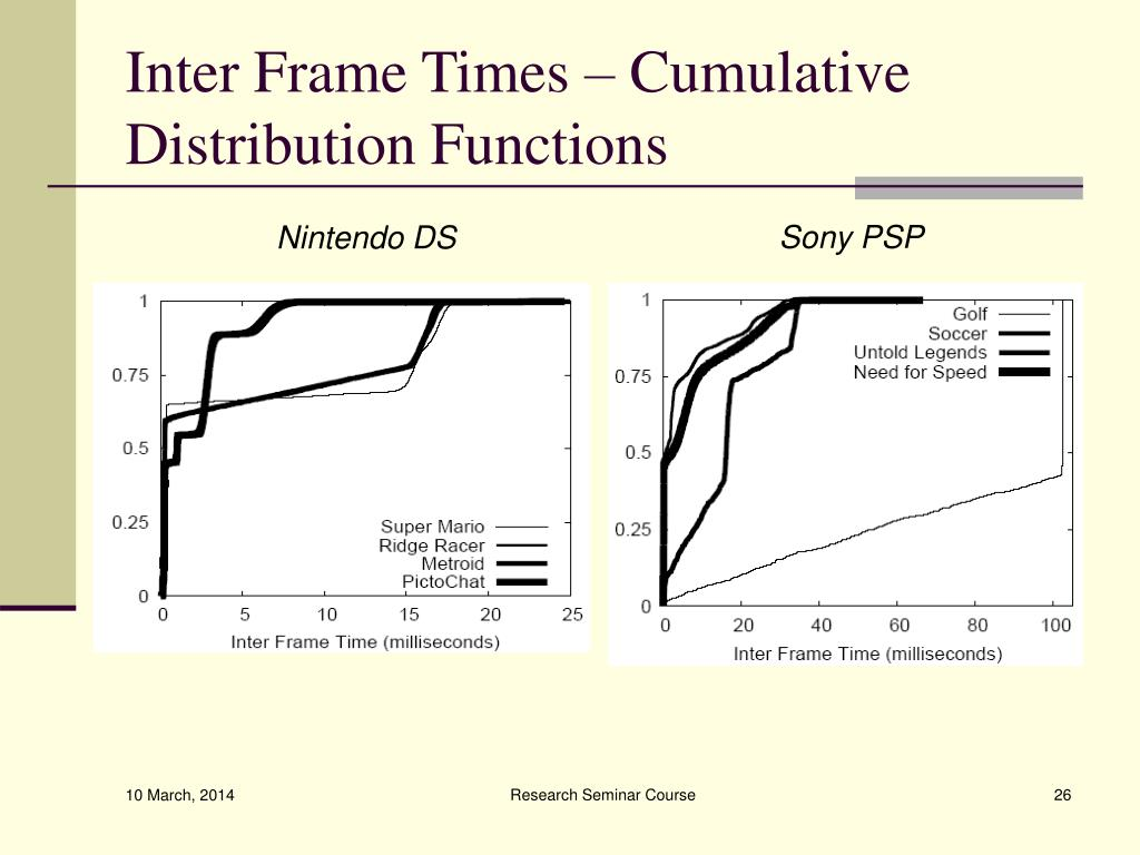 Inter Frame Times – Cumulative Distribution Functions