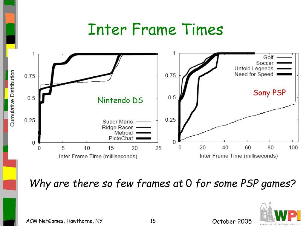 Inter Frame Times