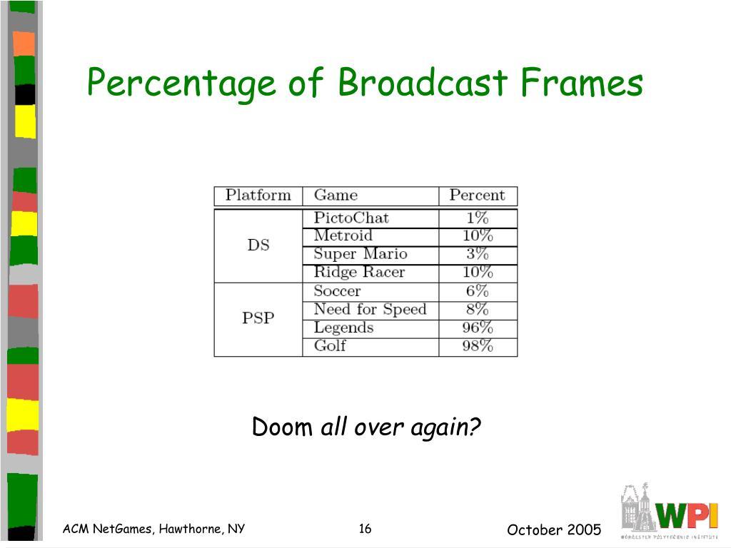 Percentage of Broadcast Frames