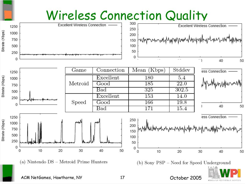 Wireless Connection Quality