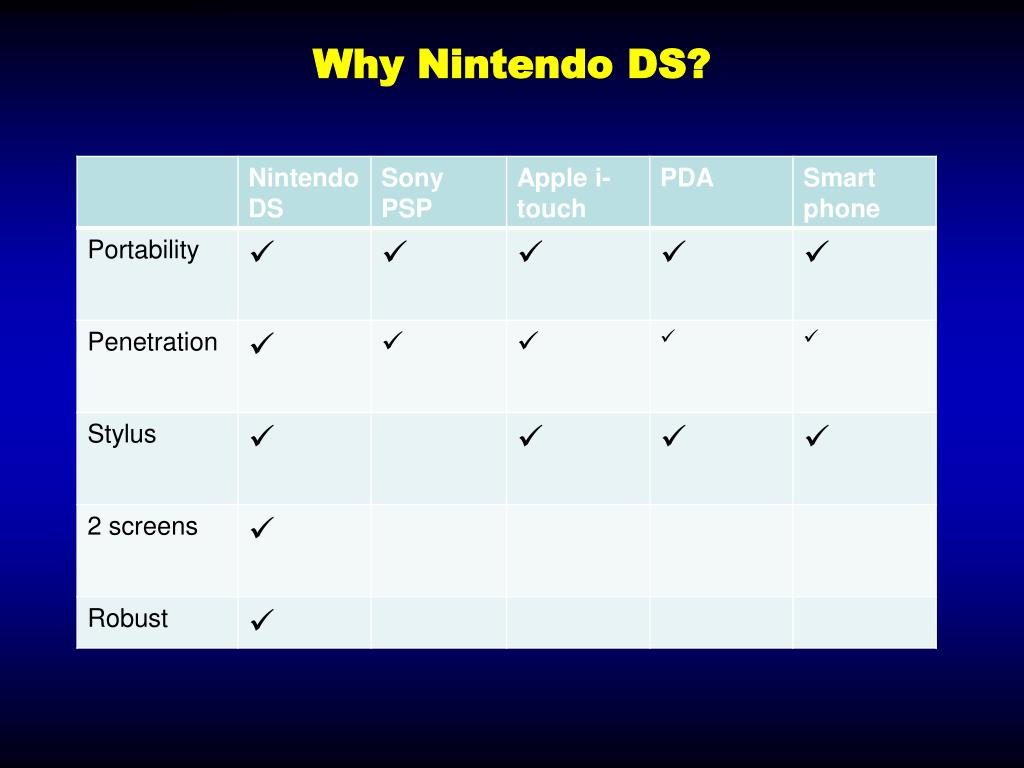 Why Nintendo DS?