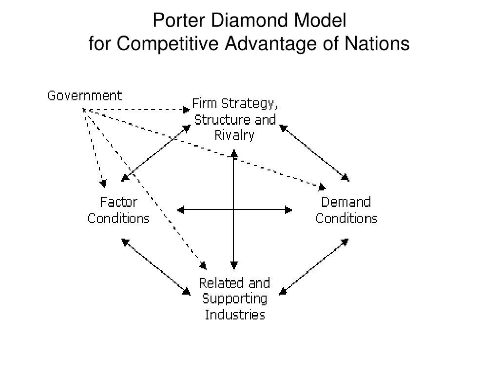 Porter Diamond Model