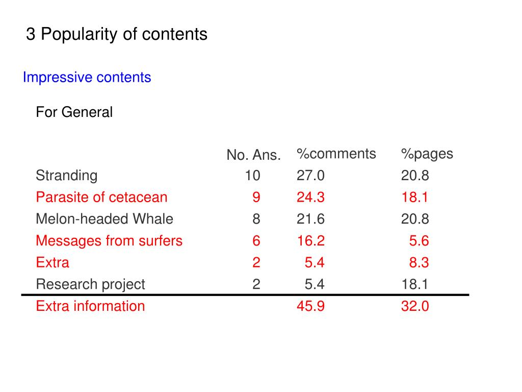 3 Popularity of contents