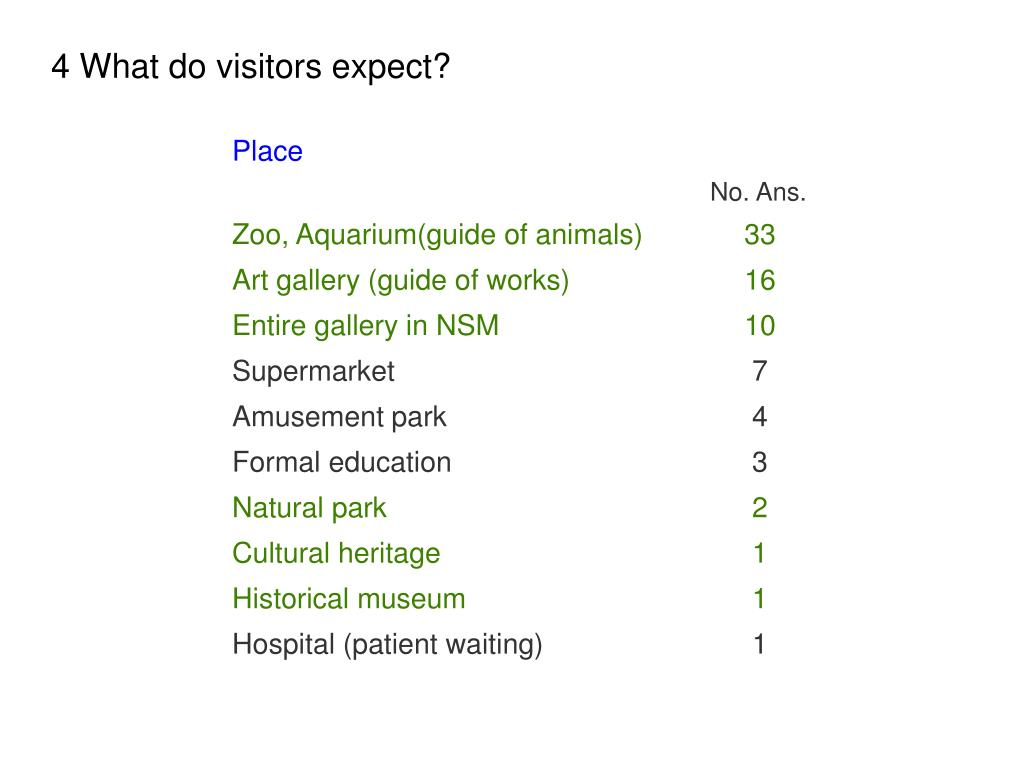 4 What do visitors expect?