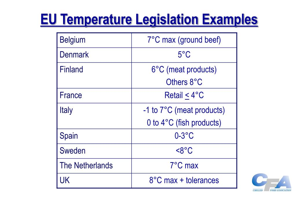 EU Temperature Legislation Examples