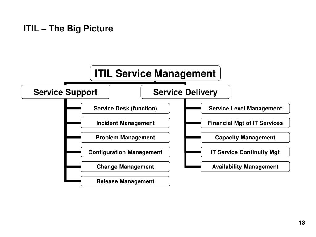 ITIL – The Big Picture