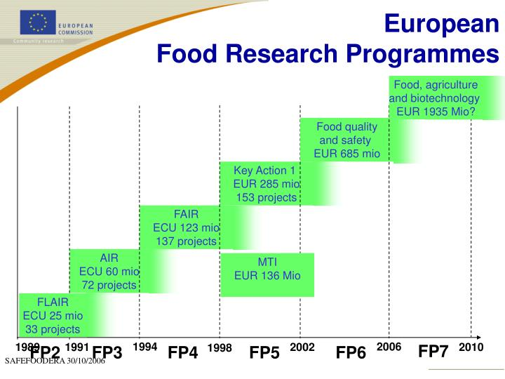 European food research programmes