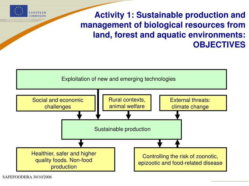 Activity 1: Sustainable production and management of biological resources from land, forest and aquatic environments: