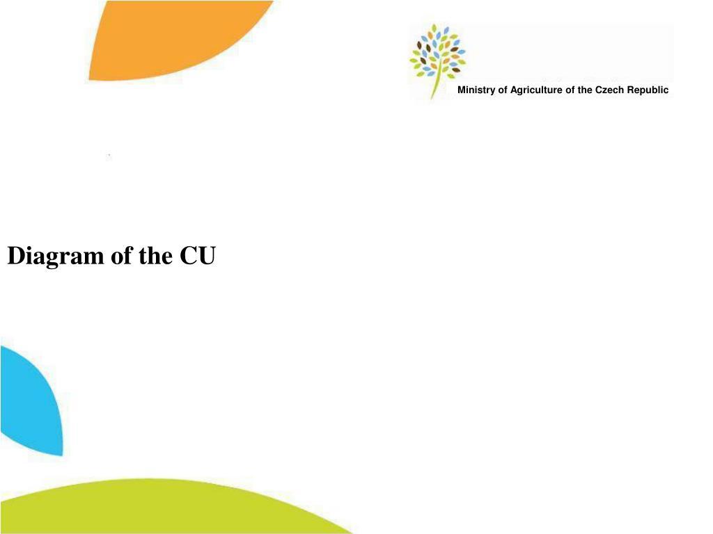 Diagram of the C